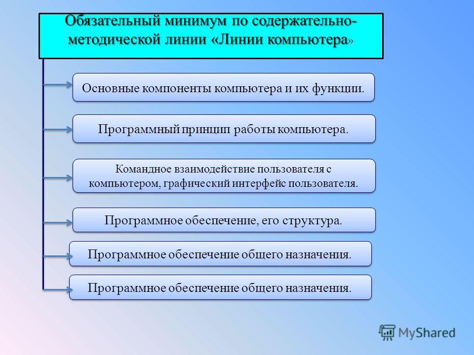Обязательный минимум по содержательно- методической линии «Линии компьютера Обязательный минимум по содержательно- методической линии «Линии компьютера » Основные компоненты компьютера и их функции. Программный принцип работы компьютера. Командное вз