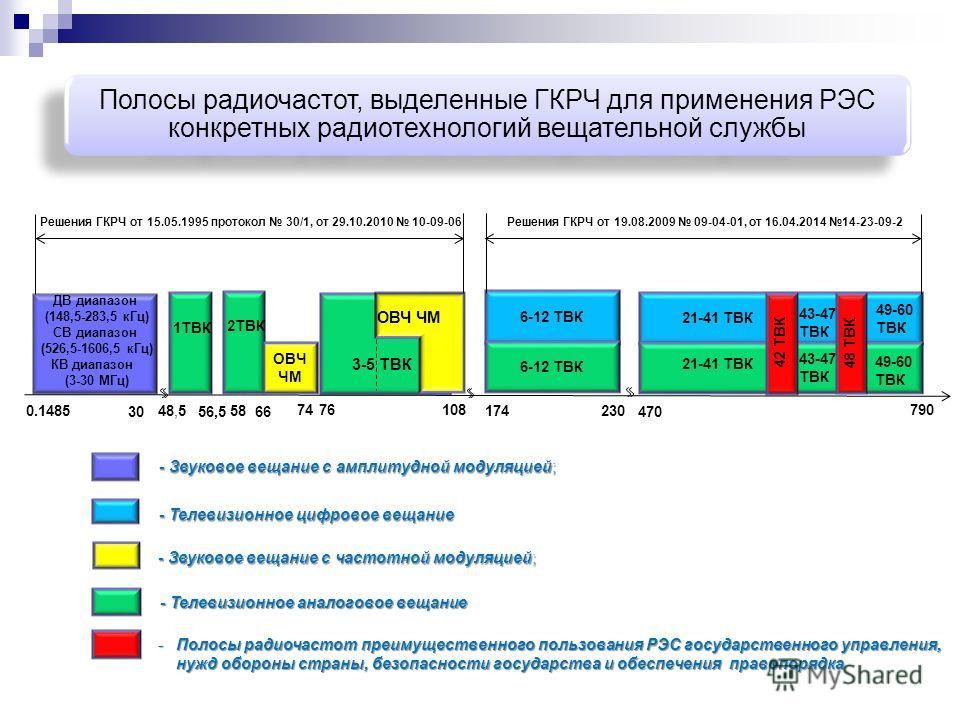 Полосы радиочастот, выделенные ГКРЧ для применения РЭС конкретных радиотехнологий вещательной службы ДВ диапазон (148,5-283,5 кГц) СВ диапазон (526,5-1606,5 кГц) КВ диапазон (3-30 МГц) 1ТВК 2ТВК ОВЧ ЧМ 174230 470 790 6-12 ТВК 21-41 ТВК 42 ТВК 48 ТВК