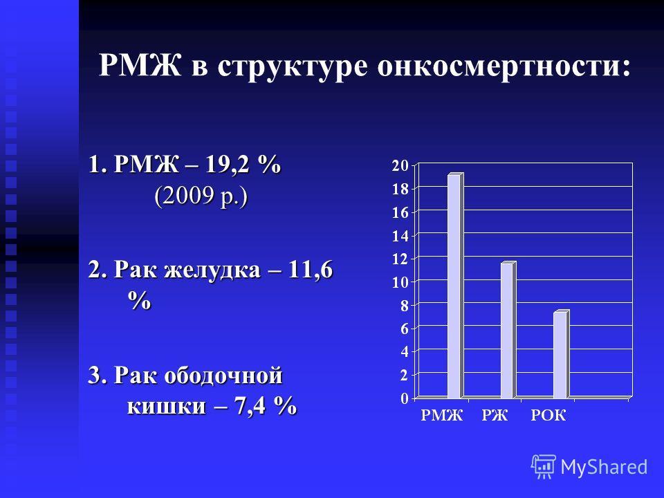 РМЖ в структуре онкосмертности: 1. РМЖ – 19,2 % (2009 р.) 2. Рак желудка – 11,6 % 3. Рак ободочной кишки – 7,4 %