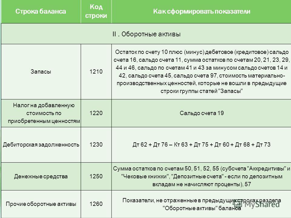 Строка баланса Код строки Как сформировать показатели II. Оборотные активы Запасы1210 Остаток по счету 10 плюс (минус) дебетовое (кредитовое) сальдо счета 16, сальдо счета 11, сумма остатков по счетам 20, 21, 23, 29, 44 и 46, сальдо по счетам 41 и 43