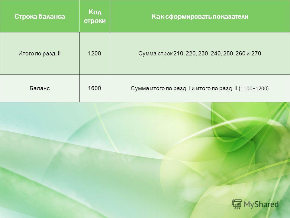Строка баланса Код строки Как сформировать показатели Итого по разд. II1200Сумма строк 210, 220, 230, 240, 250, 260 и 270 Баланс1600Сумма итого по разд. I и итого по разд. II (1100+1200)