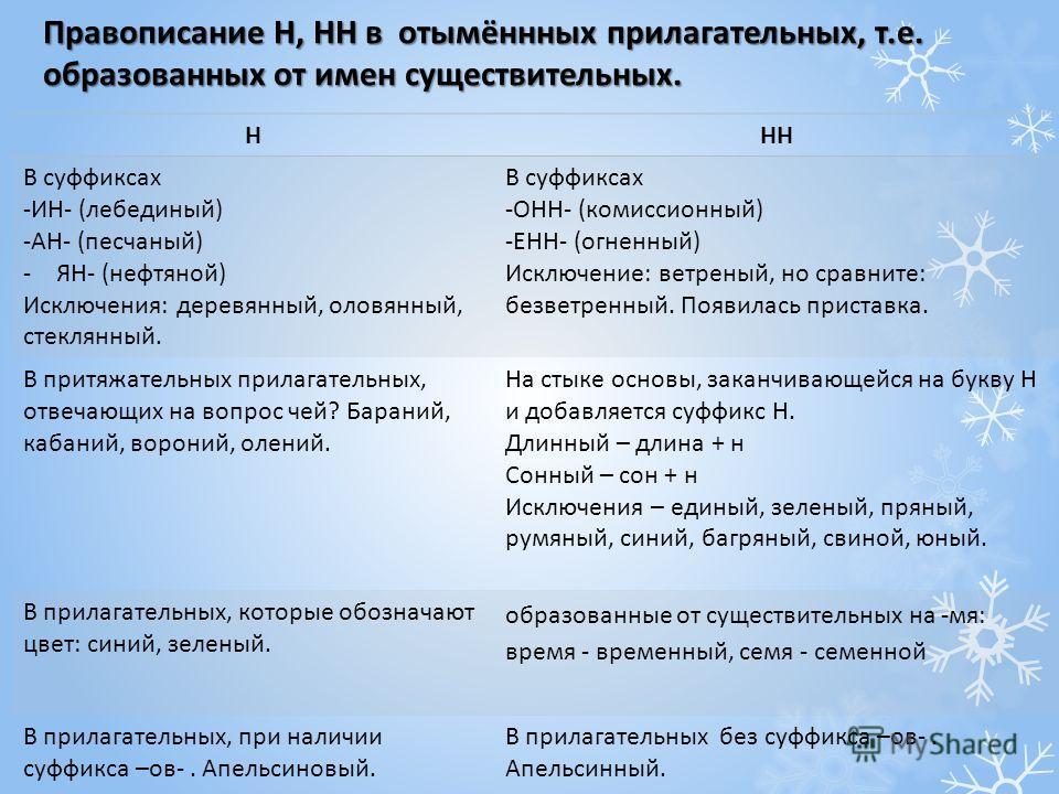 Правописание Н, НН в отымённных прилагательных, т.е. образованных от имен существительных. ННН В суффиксах -ИН- (лебединый) -АН- (песчаный) -ЯН- (нефтяной) Исключения: деревянный, оловянный, стеклянный. В суффиксах -ОНН- (комиссионный) -ЕНН- (огненны