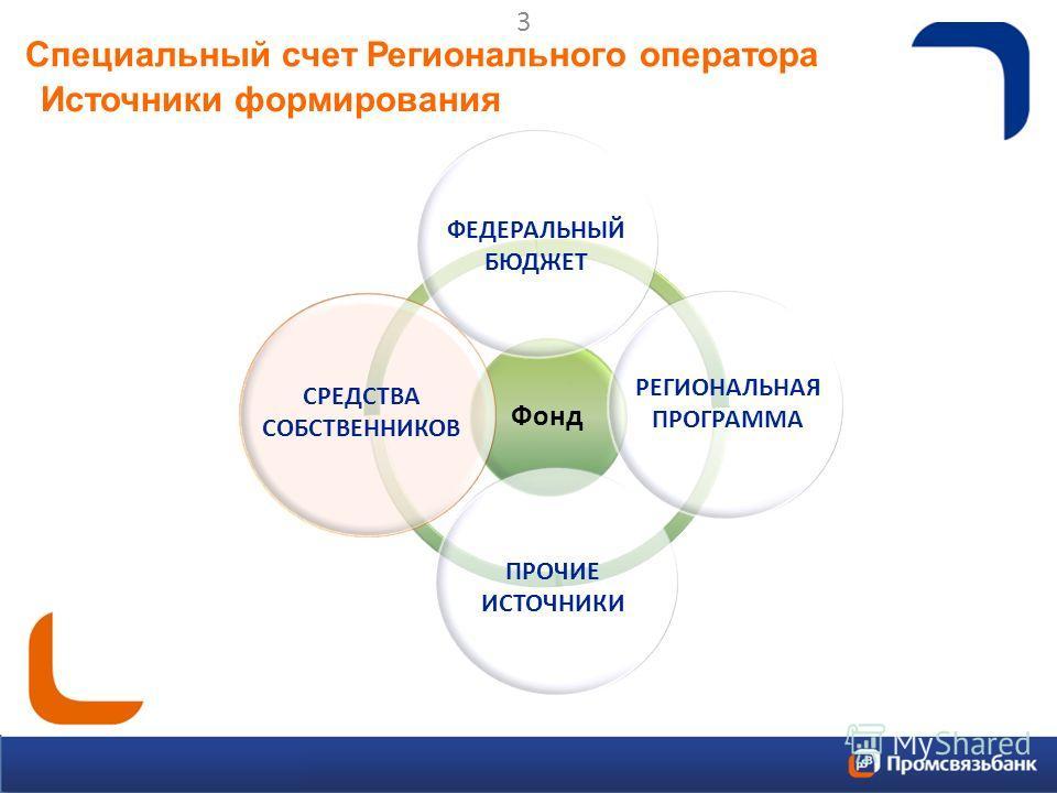 Специальный счет Регионального оператора Источники формирования Фонд ФЕДЕРАЛЬНЫЙ БЮДЖЕТ РЕГИОНАЛЬНАЯ ПРОГРАММА ПРОЧИЕ ИСТОЧНИКИ СРЕДСТВА СОБСТВЕННИКОВ 3