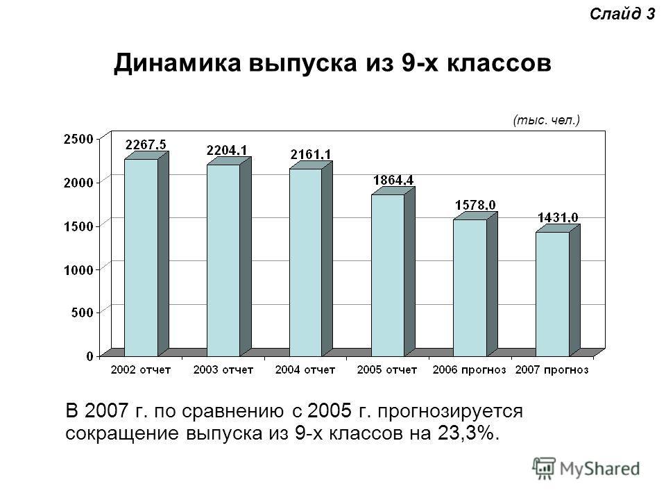 Динамика выпуска из 9-х классов В 2007 г. по сравнению с 2005 г. прогнозируется сокращение выпуска из 9-х классов на 23,3%. (тыс. чел.) Слайд 3