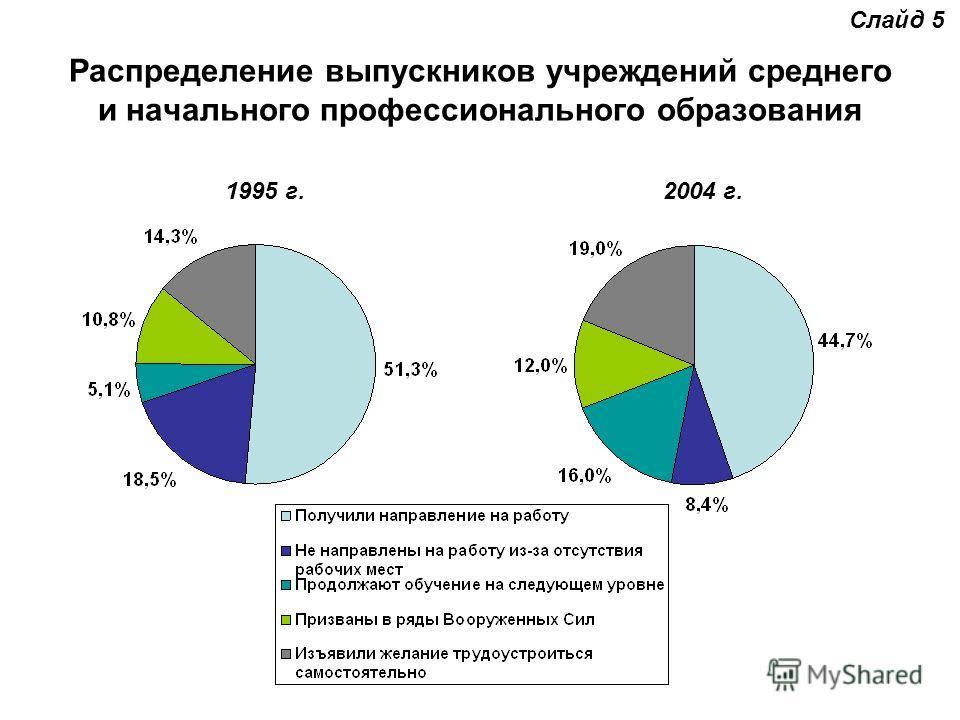 Распределение выпускников учреждений среднего и начального профессионального образования Слайд 5 1995 г.2004 г.