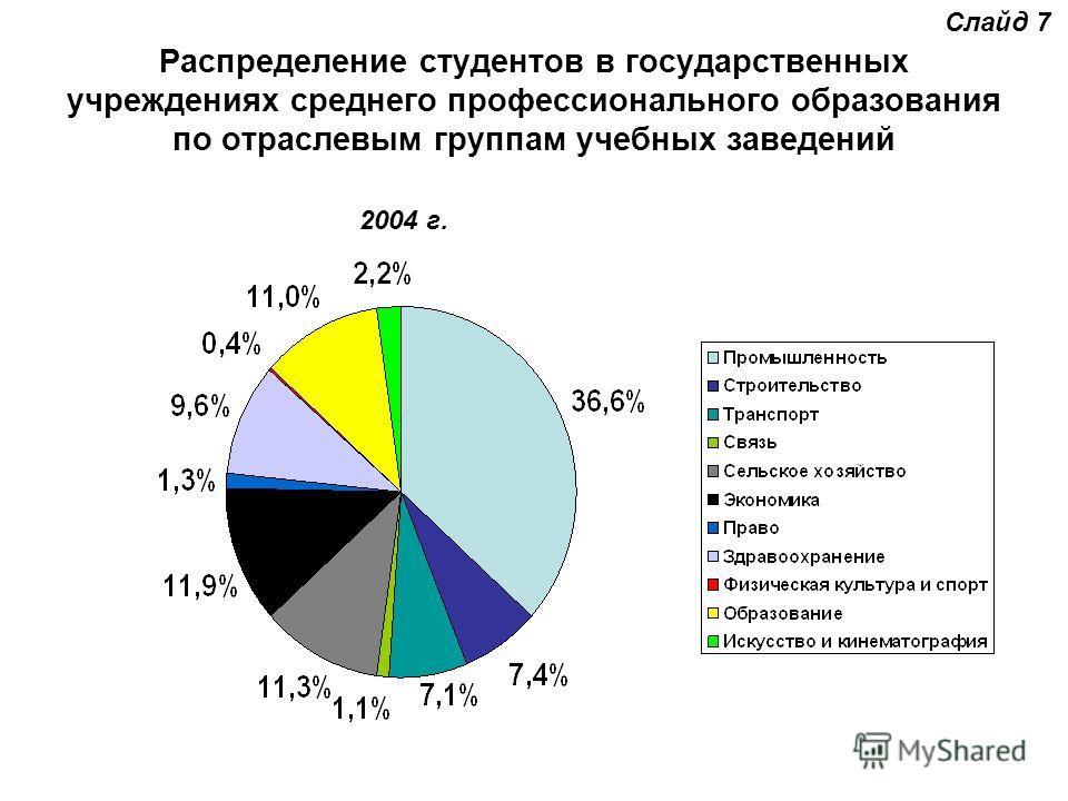 Распределение студентов в государственных учреждениях среднего профессионального образования по отраслевым группам учебных заведений Слайд 7 2004 г.