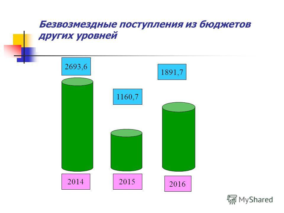 Безвозмездные поступления из бюджетов других уровней 1891,7 2014 2693,6 2016 2015 1160,7