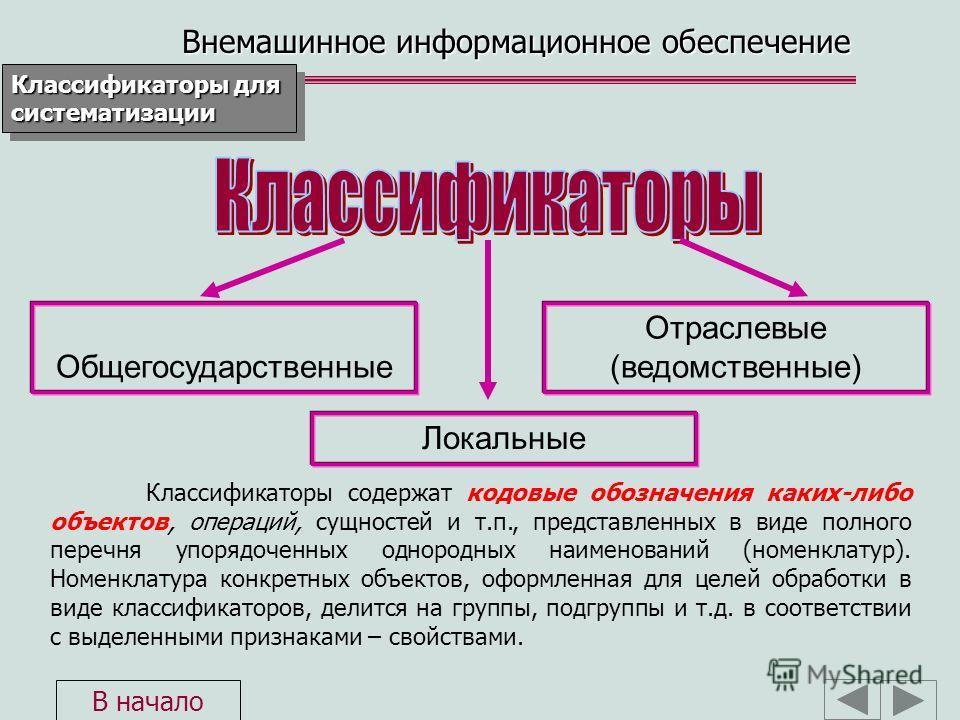 Общегосударственные Локальные Отраслевые (ведомственные) Классификаторы содержат кодовые обозначения каких-либо объектов, операций, сущностей и т.п., представленных в виде полного перечня упорядоченных однородных наименований (номенклатур). Номенклат