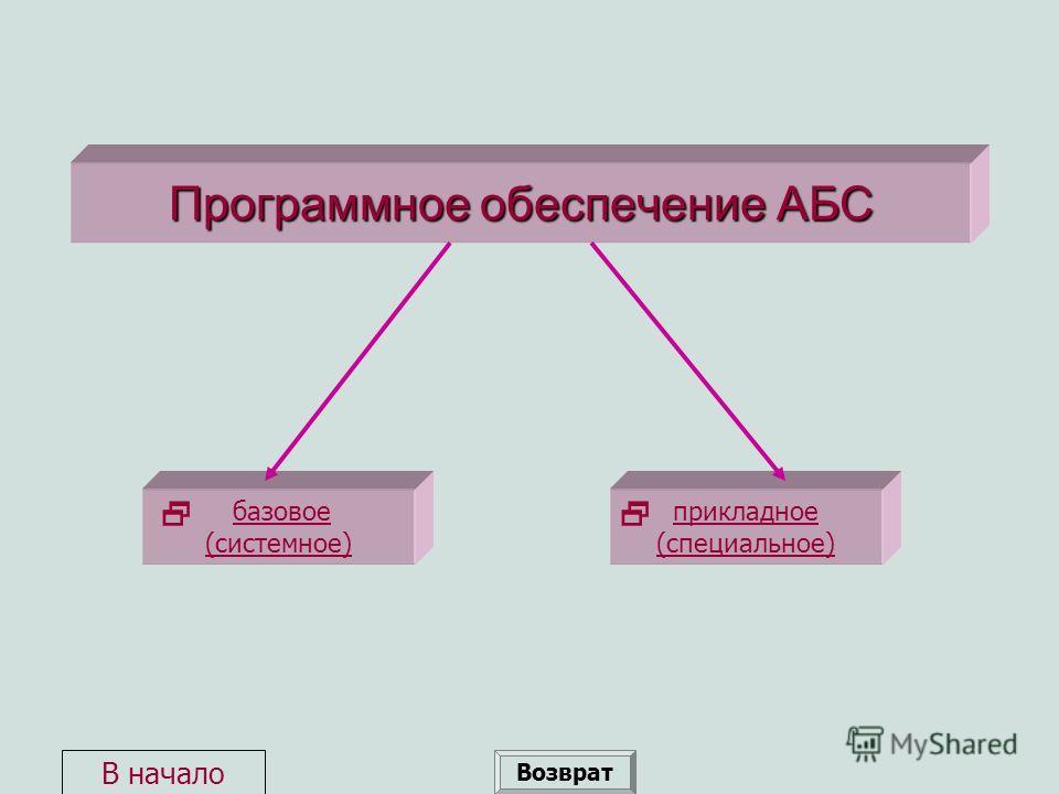 Программное обеспечение АБС базовое (системное)базовое (системное) прикладное (специальное) Возврат В начало