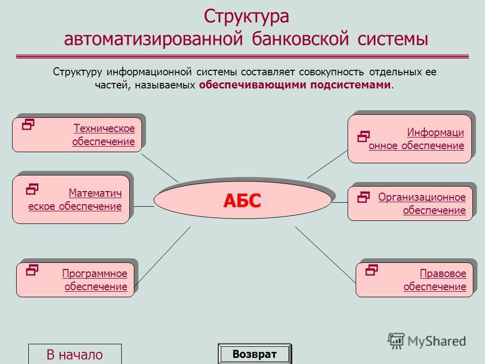 Структура автоматизированной банковской системы Структуру информационной системы составляет совокупность отдельных ее частей, называемых обеспечивающими подсистемами. АБС Техническое обеспечение Техническое обеспечение Математич еское обеспечение Мат