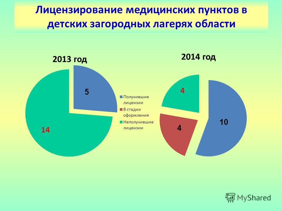 Лицензирование медицинских пунктов в детских загородных лагерях области 5 10 4