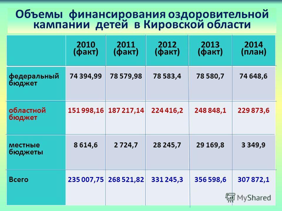 Объемы финансирования оздоровительной кампании детей в Кировской области 2010 (факт) 2011 (факт) 2012 (факт) 2013 (факт) 2014 (план) федеральный бюджет 74 394,9978 579,9878 583,478 580,774 648,6 областной бюджет 151 998,16187 217,14224 416,2248 848,1