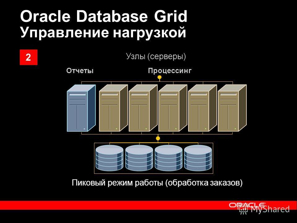 ОтчетыПроцессинг Пиковый режим работы (обработка заказов) Узлы (серверы) Oracle Database Grid Управление нагрузкой 2