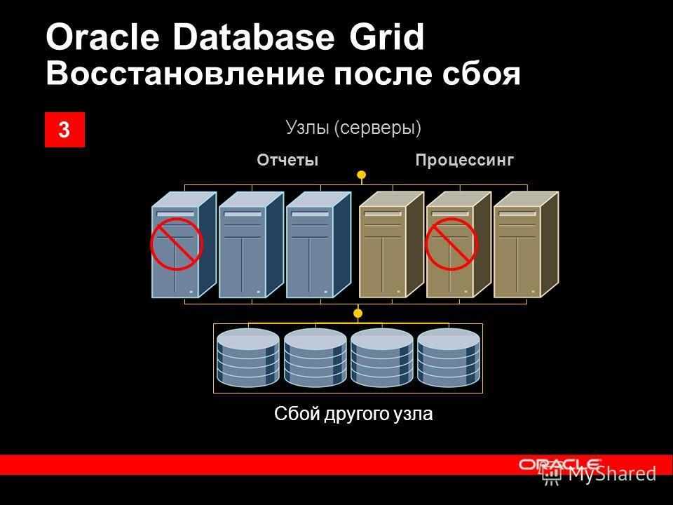 Сбой другого узла ОтчетыПроцессинг Узлы (серверы) Oracle Database Grid Восстановление после сбоя 3