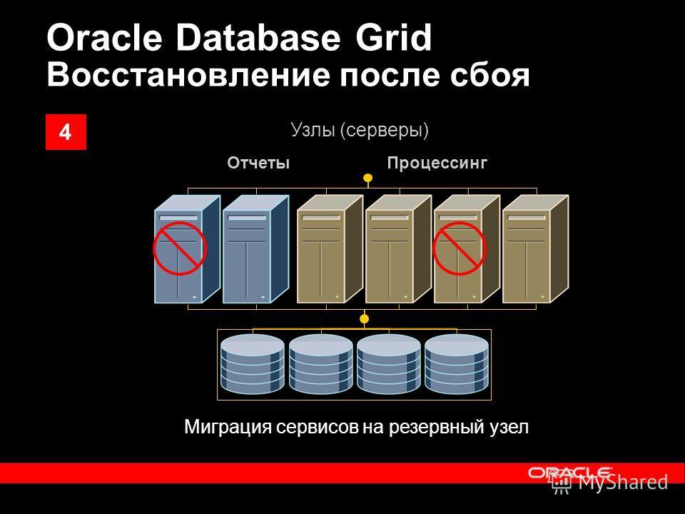 Миграция сервисов на резервный узел ОтчетыПроцессинг Узлы (серверы) Oracle Database Grid Восстановление после сбоя 4