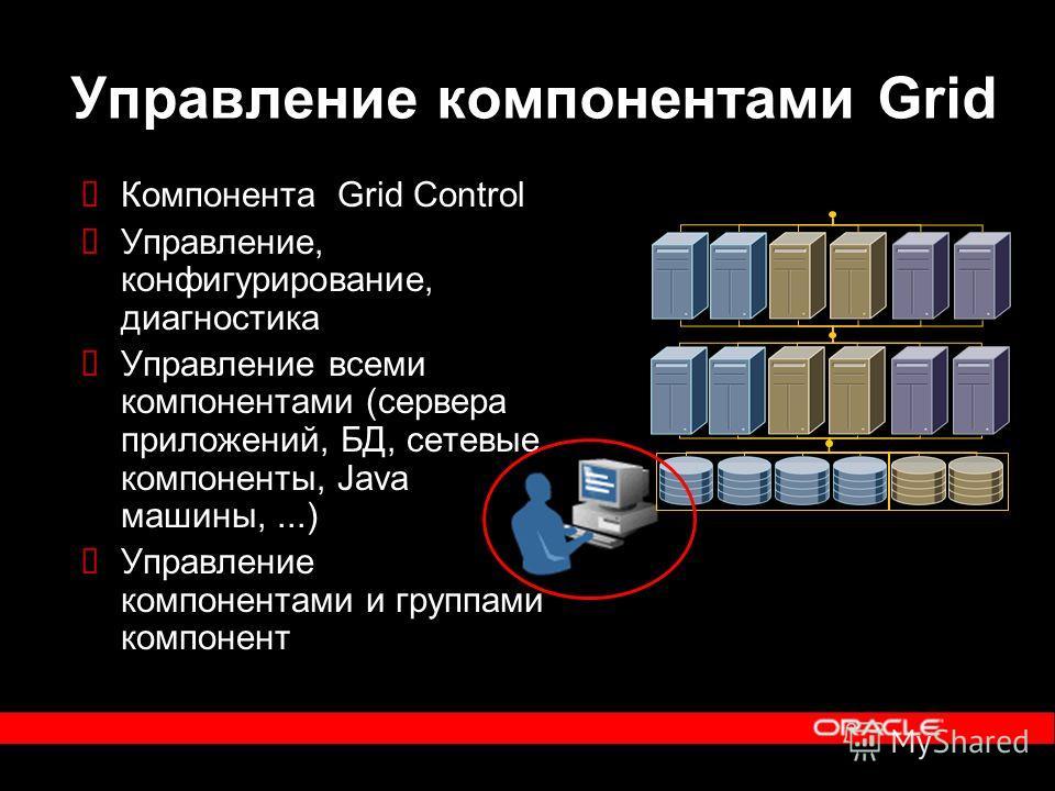Управление компонентами Grid Компонента Grid Control Управление, конфигурирование, диагностика Управление всеми компонентами (сервера приложений, БД, сетевые компоненты, Java машины,...) Управление компонентами и группами компонент