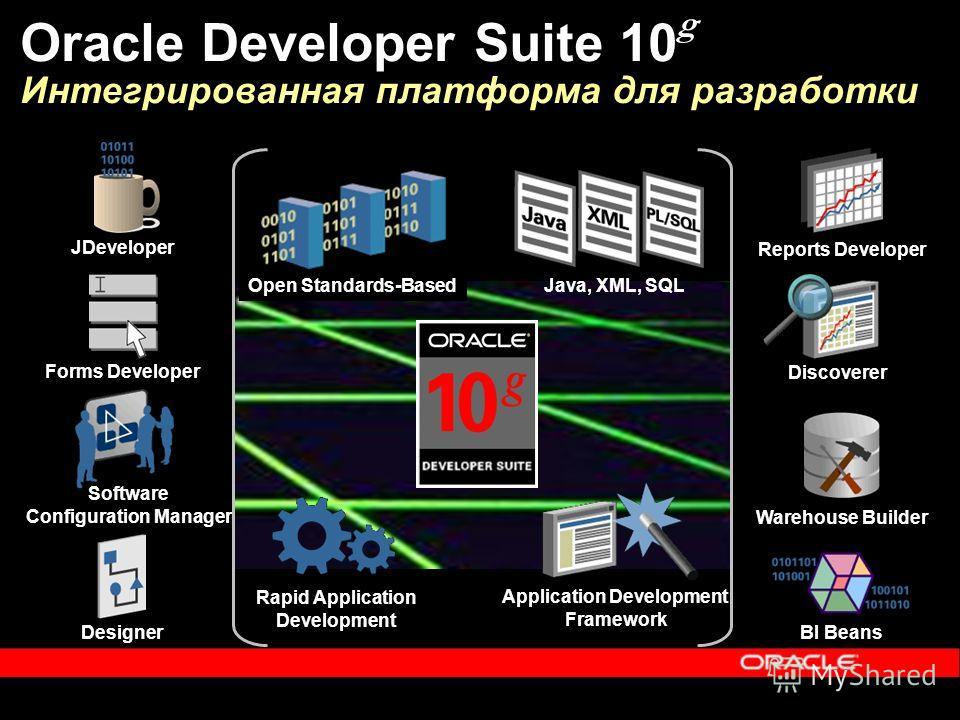 Designer Software Configuration Manager Forms Developer JDeveloper Warehouse Builder Reports Developer BI Beans Discoverer Rapid Application Development Application Development Framework Java, XML, SQL Open Standards-Based Oracle Developer Suite 10 g