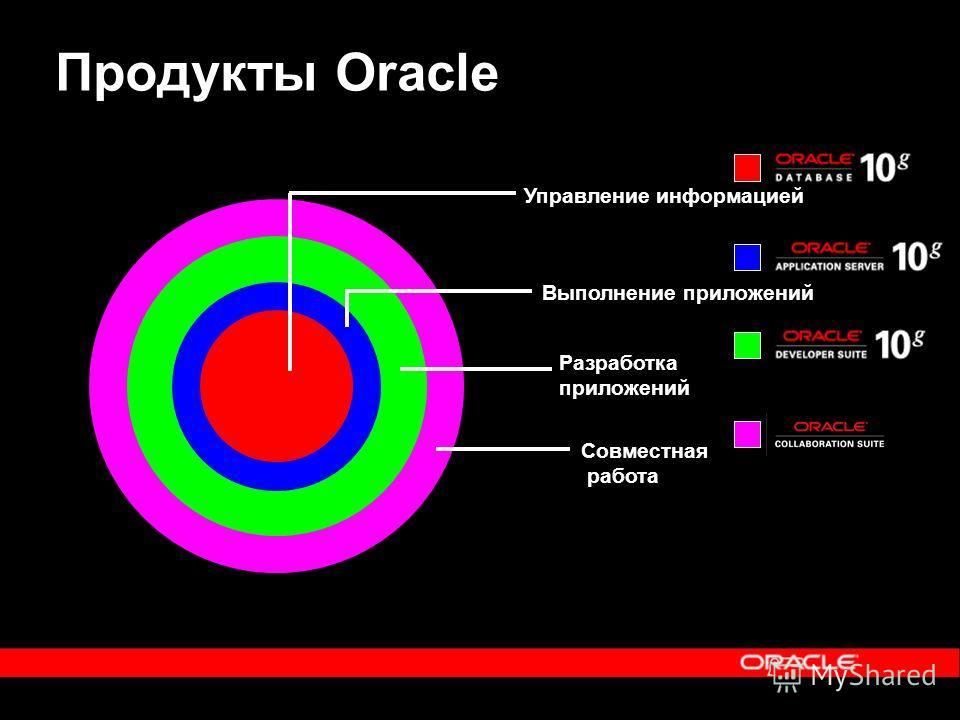 Продукты Oracle Управление информацией Выполнение приложений Совместная работа Разработка приложений