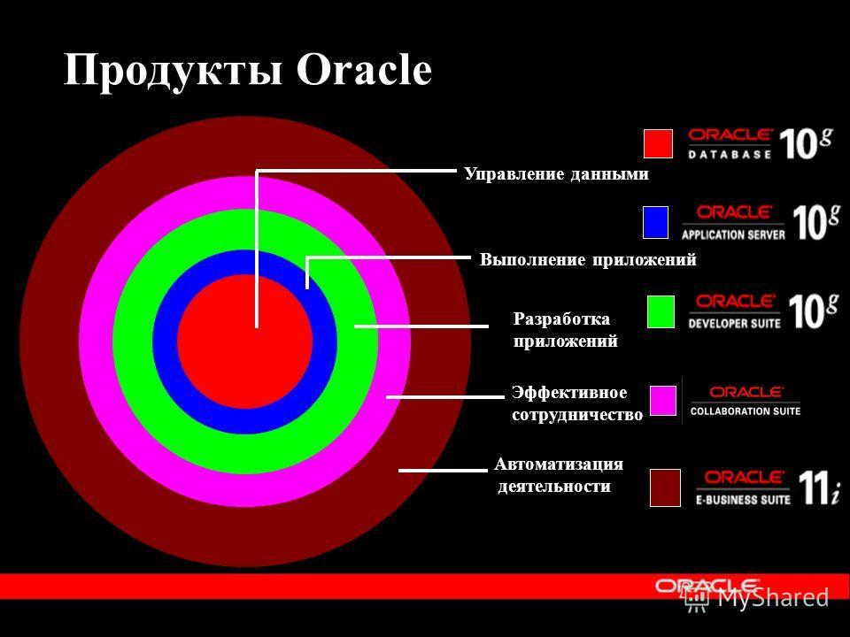 Продукты Oracle Автоматизация деятельности Управление данными Выполнение приложений Разработка приложений Эффективное сотрудничество