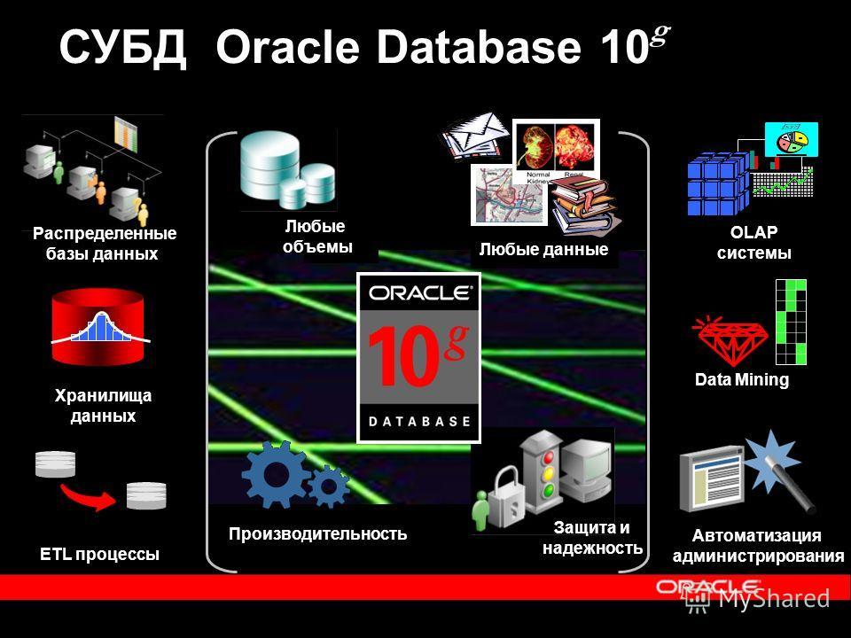 Распределенные базы данных Защита и надежность Автоматизация администрирования Любые данные Производительность Любые объемы СУБД Oracle Database 10 g Хранилища данных OLAP системы ETL процессы Data Mining