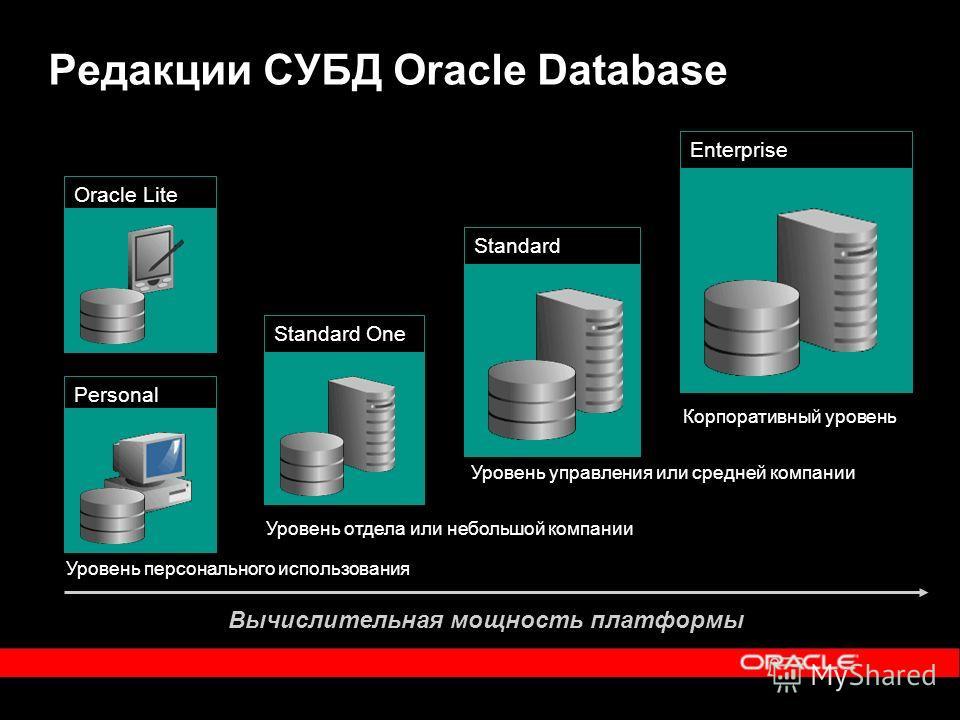 Редакции СУБД Oracle Database Personal Standard One Standard Enterprise Уровень персонального использования Уровень отдела или небольшой компании Уровень управления или средней компании Корпоративный уровень Oracle Lite Вычислительная мощность платфо