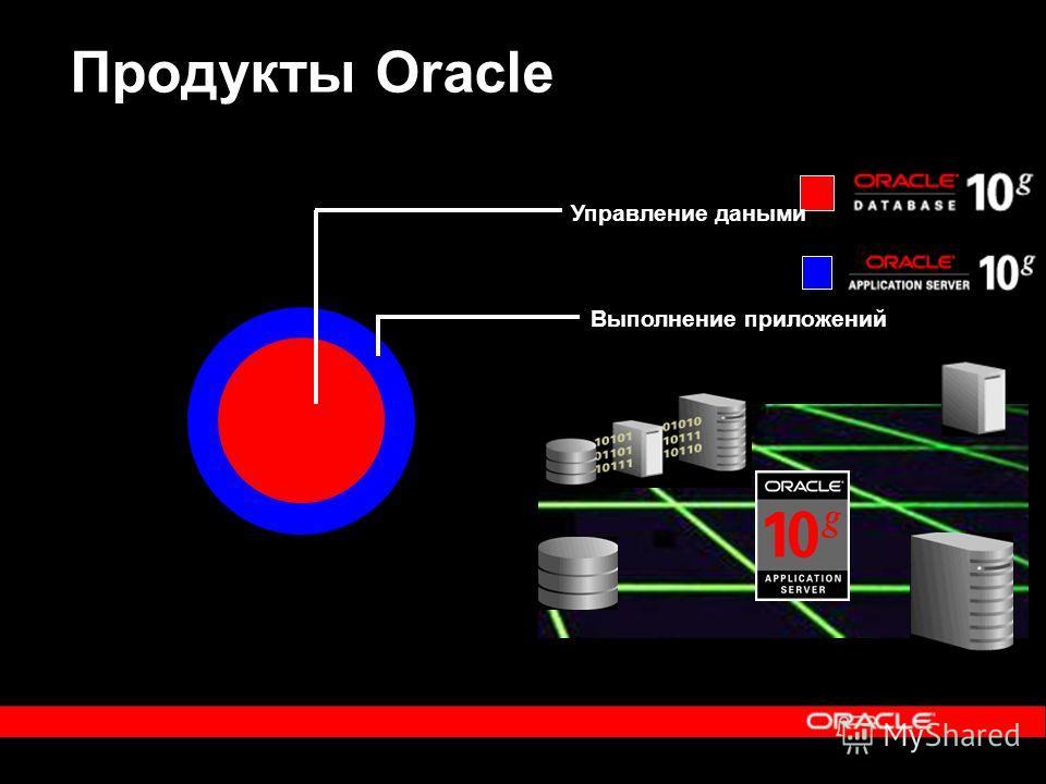 Продукты Oracle Управление даными Выполнение приложений