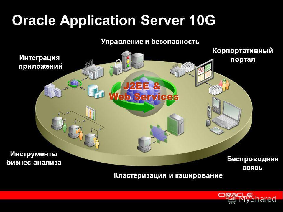 J2EE & Web Services Корпортативный портал Беспроводная связь Инструменты бизнес-анализа Интеграция приложений Управление и безопасность Кластеризация и кэширование Oracle Application Server 10G