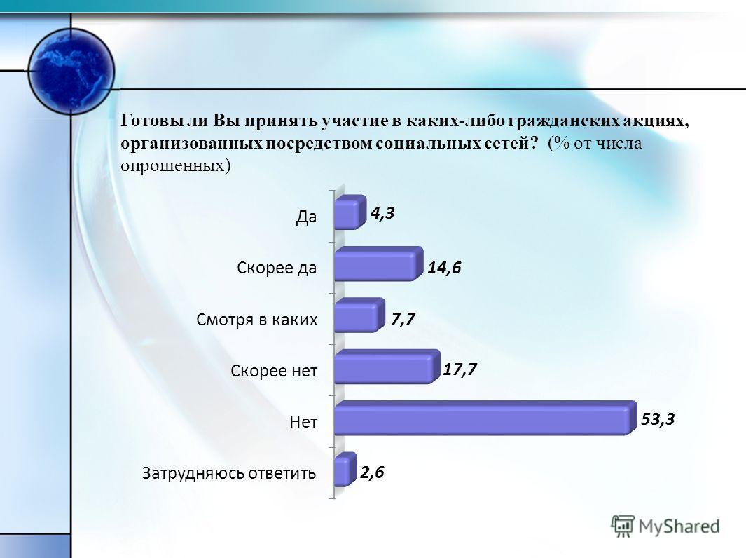 Готовы ли Вы принять участие в каких-либо гражданских акциях, организованных посредством социальных сетей? (% от числа опрошенных)