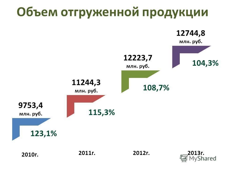 Объем отгруженной продукции 2010г. 2011г.2012г.2013г. 9753,4 млн. руб. 11244,3 млн. руб. 12223,7 млн. руб. 12744,8 млн. руб. 123,1% 115,3% 108,7% 104,3%