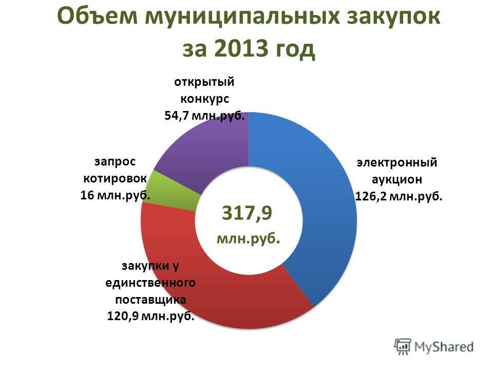 Объем муниципальных закупок за 2013 год