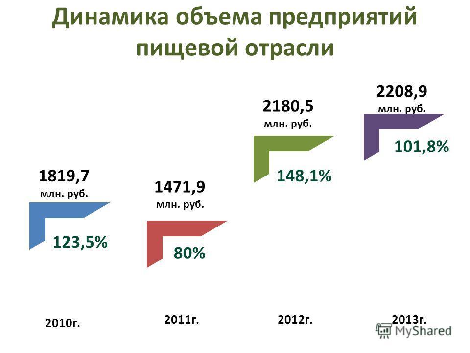 Динамика объема предприятий пищевой отрасли 2010г. 2011г.2012г.2013г. 1819,7 млн. руб. 1471,9 млн. руб. 2180,5 млн. руб. 2208,9 млн. руб. 123,5% 80% 148,1% 101,8%