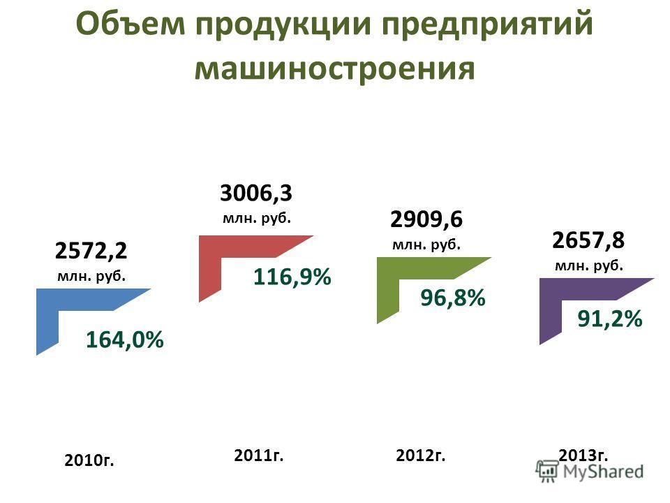 Объем продукции предприятий машиностроения 2010г. 2011г.2012г.2013г. 2572,2 млн. руб. 3006,3 млн. руб. 2909,6 млн. руб. 2657,8 млн. руб. 164,0% 116,9% 96,8% 91,2%