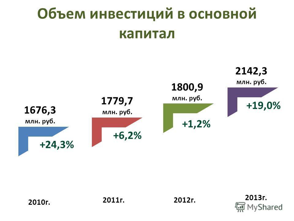 Объем инвестиций в основной капитал 2010г. 2011г.2012г. 2013г. 1676,3 млн. руб. 1779,7 млн. руб. 1800,9 млн. руб. 2142,3 млн. руб. +24,3% +6,2% +1,2% +19,0%