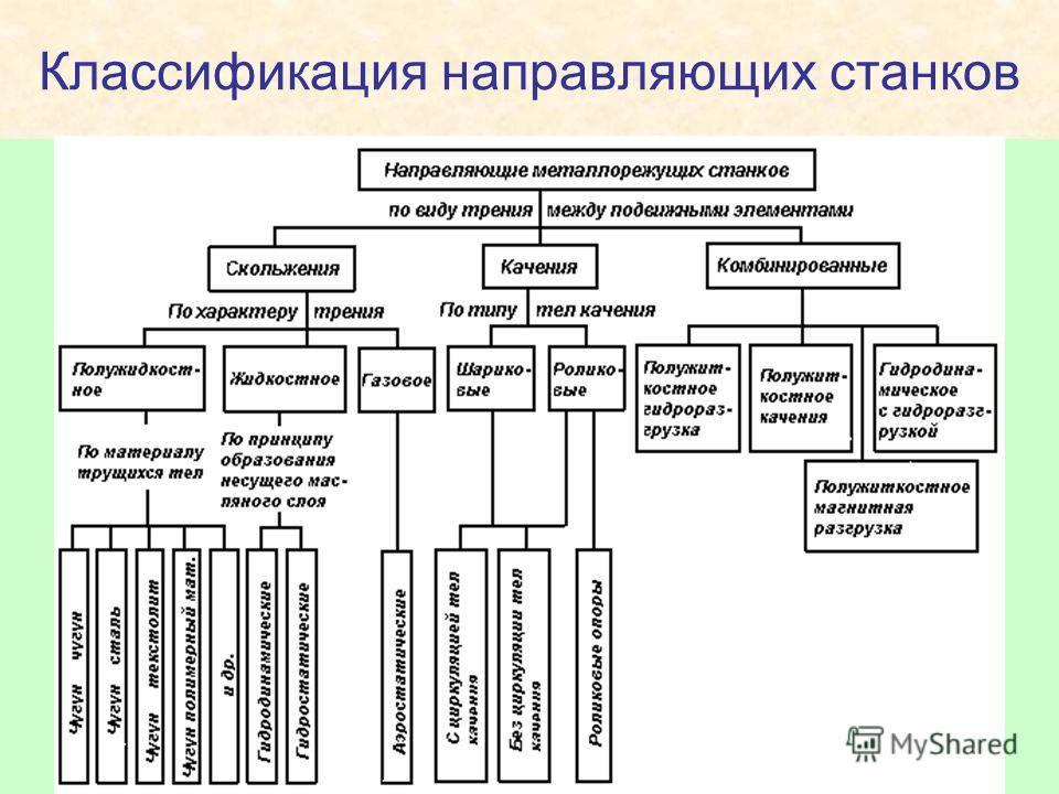 Классификация направляющих станков
