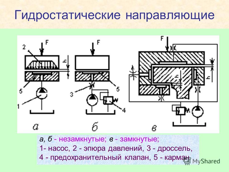 Гидростатические направляющие а, б - незамкнутые; в - замкнутые; 1- насос, 2 - эпюра давлений, 3 - дроссель, 4 - предохранительный клапан, 5 - карман