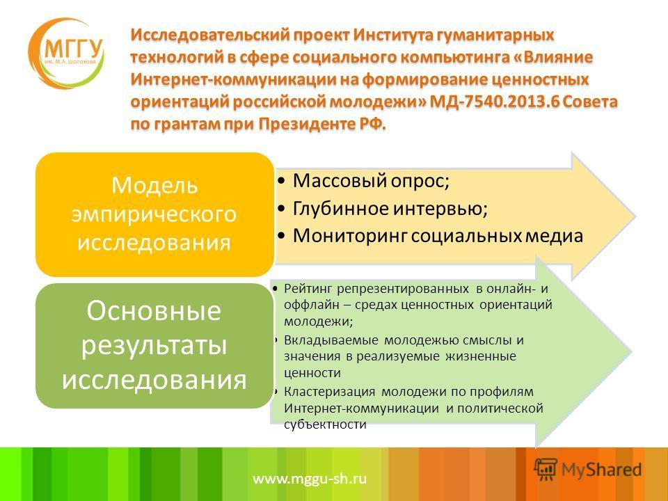 www.mggu-sh.ru Массовый опрос; Глубинное интервью; Мониторинг социальных медиа Модель эмпирического исследования Рейтинг репрезентированных в онлайн- и оффлайн – средах ценностных ориентаций молодежи; Вкладываемые молодежью смыслы и значения в реализ