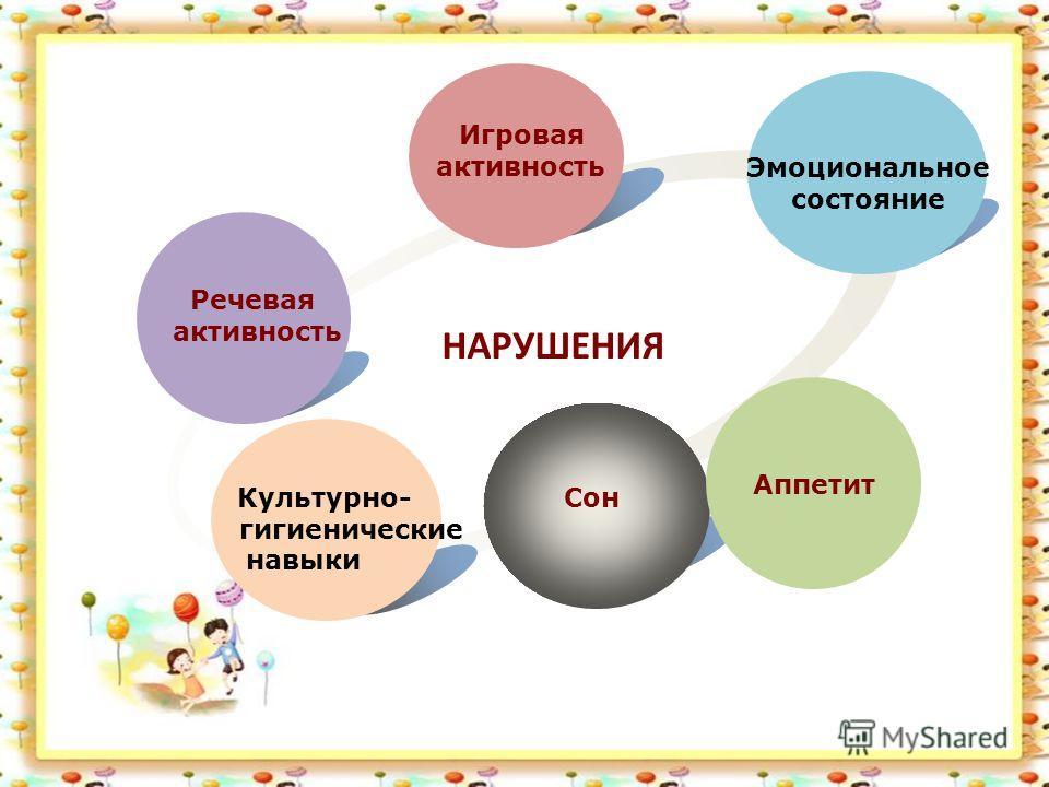 Речевая активность Игровая активность Эмоциональное состояние СонКультурно- гигиенические навыки НАРУШЕНИЯ Аппетит
