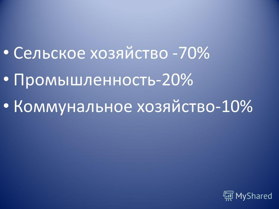 Сельское хозяйство -70% Промышленность-20% Коммунальное хозяйство-10%