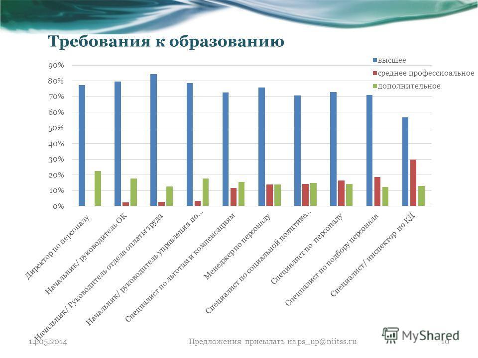 Требования к образованию 14.05.2014Предложения присылать на ps_up@niitss.ru10