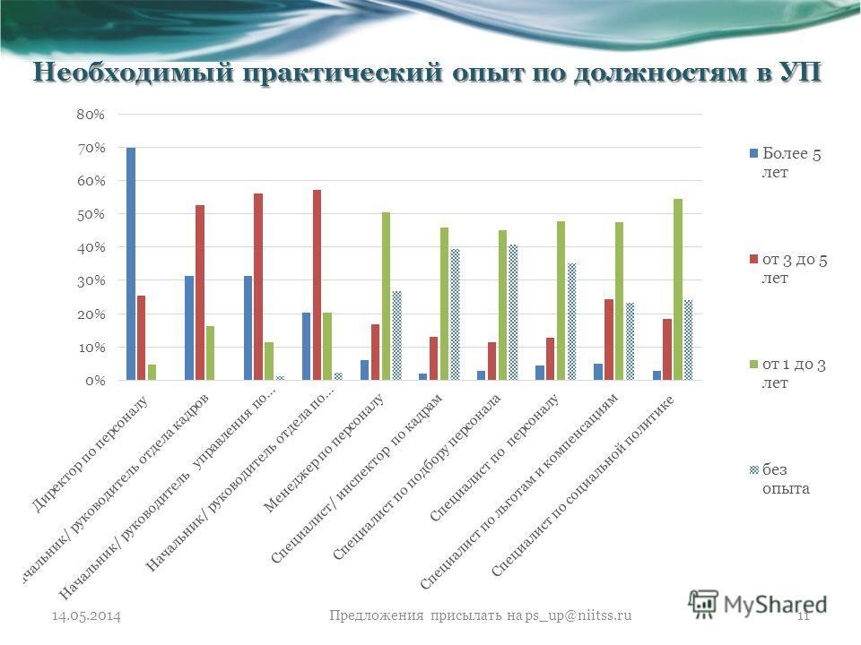Необходимый практический опыт по должностям в УП 14.05.2014Предложения присылать на ps_up@niitss.ru11