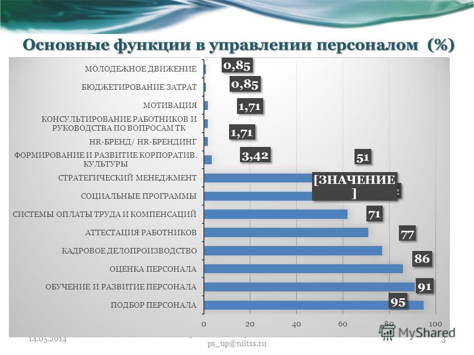 Основные функции в управлении персоналом (%) 14.05.2014 Предложения присылать на ps_up@niitss.ru 3
