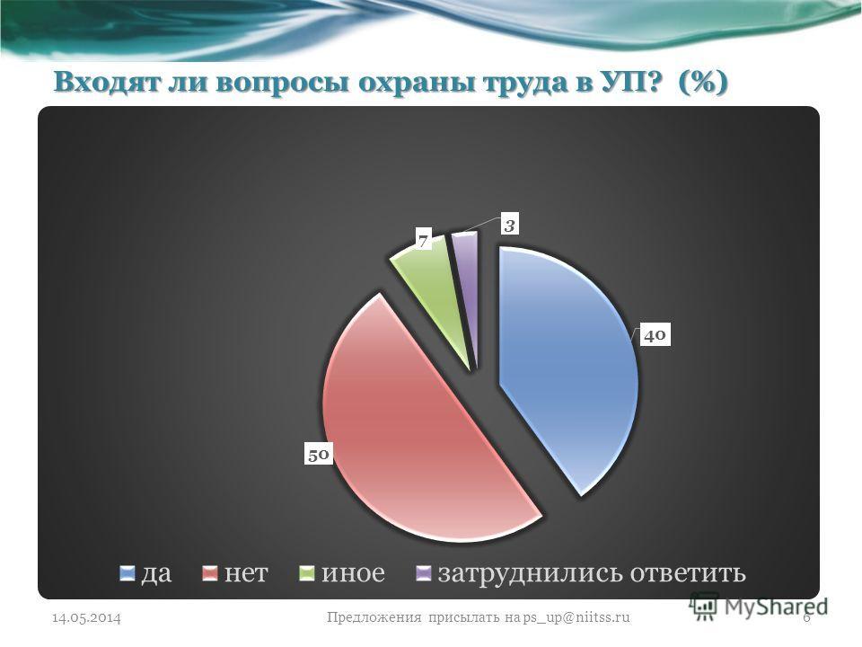 Входят ли вопросы охраны труда в УП? (%) 14.05.2014Предложения присылать на ps_up@niitss.ru6