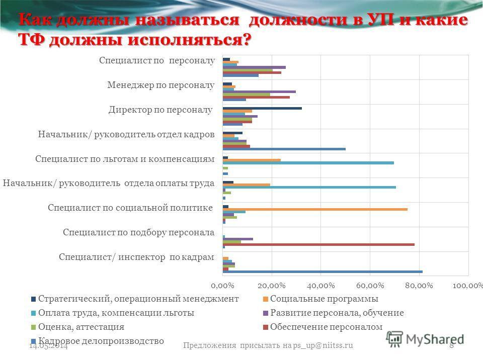 Как должны называться должности в УП и какие ТФ должны исполняться? 14.05.2014Предложения присылать на ps_up@niitss.ru8
