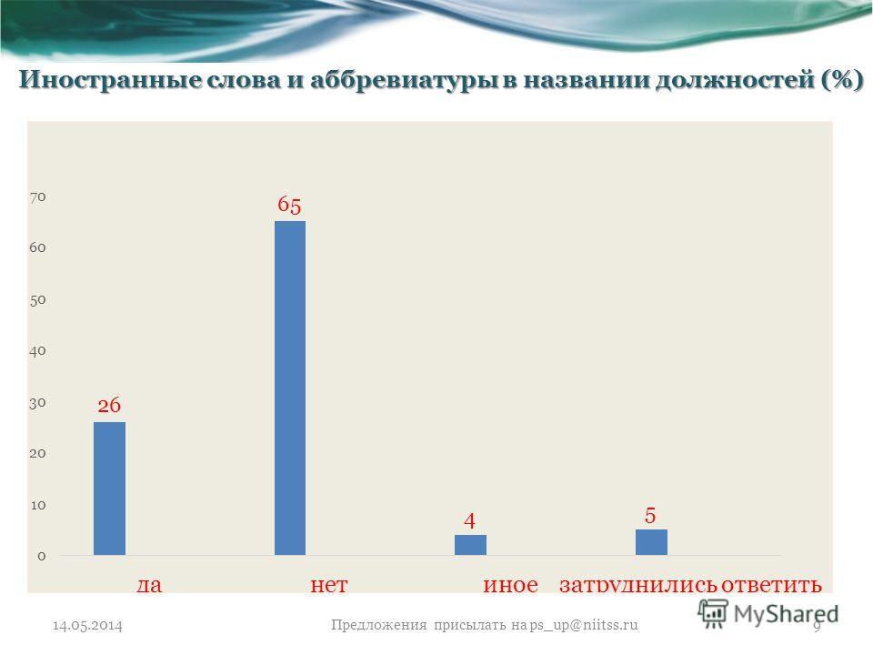 14.05.2014Предложения присылать на ps_up@niitss.ru9 Иностранные слова и аббревиатуры в названии должностей (%)