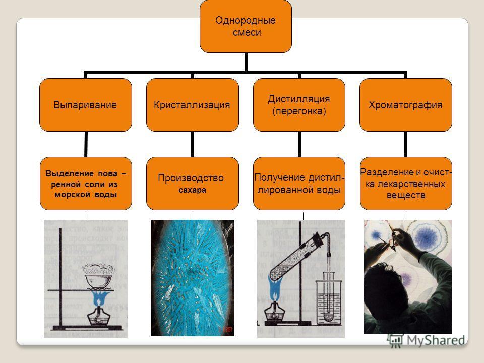 Однородные смеси Выпаривание Выделение пова – ренной соли из морской воды Кристаллизация Производство сахара Дистилляция (перегонка) Получение дистил- лированной воды Хроматография Разделение и очист- ка лекарственных веществ