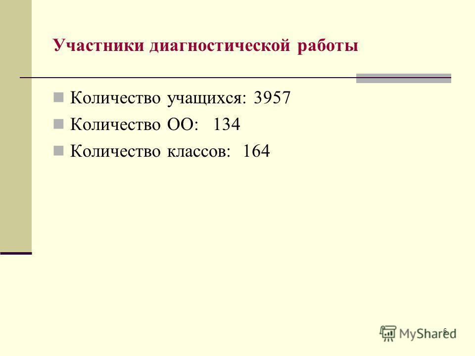 6 Участники диагностической работы Количество учащихся: 3957 Количество ОО: 134 Количество классов: 164