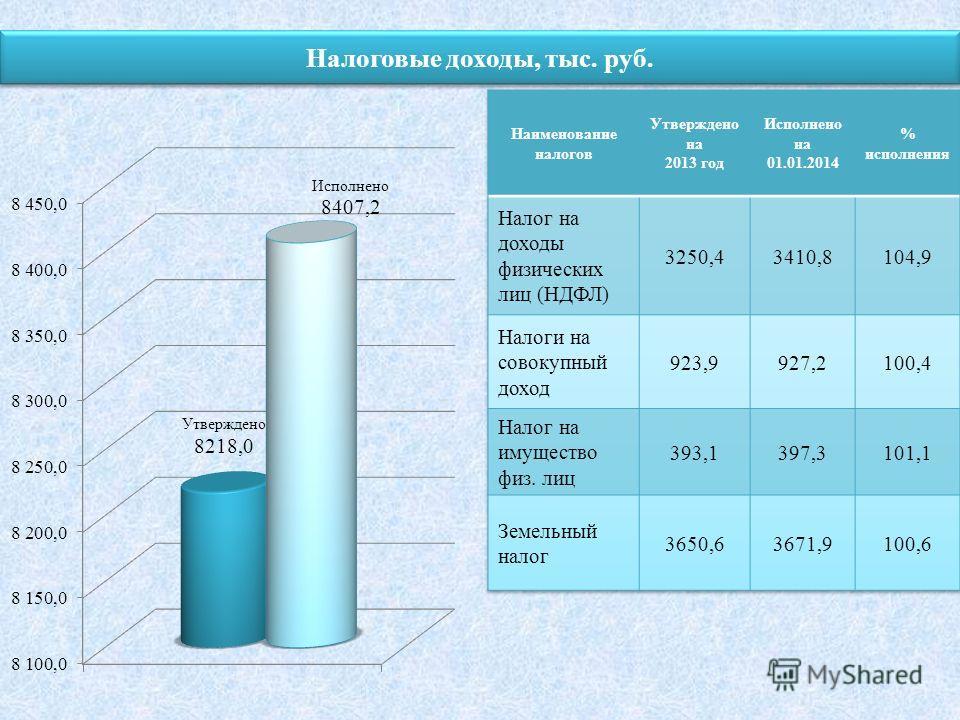 Налоговые доходы, тыс. руб.
