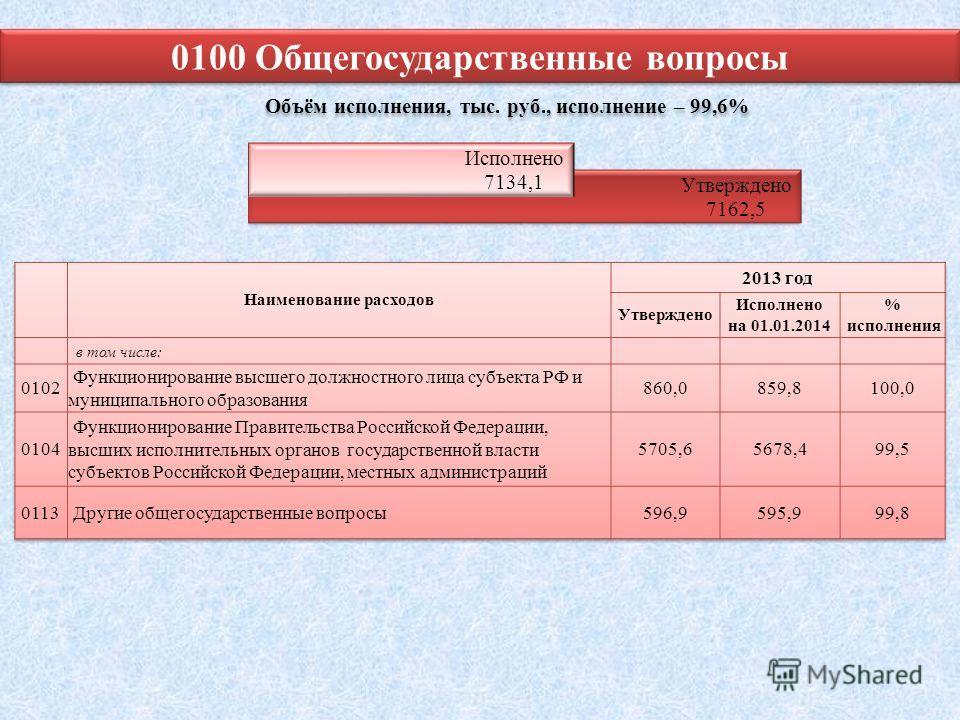 0100 Общегосударственные вопросы