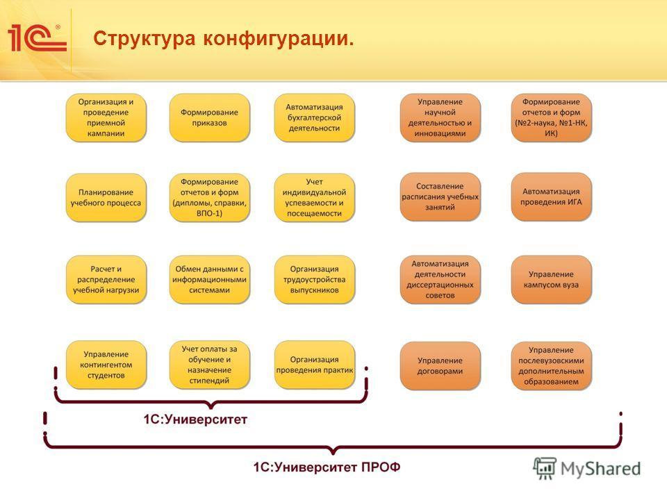 Структура конфигурации.