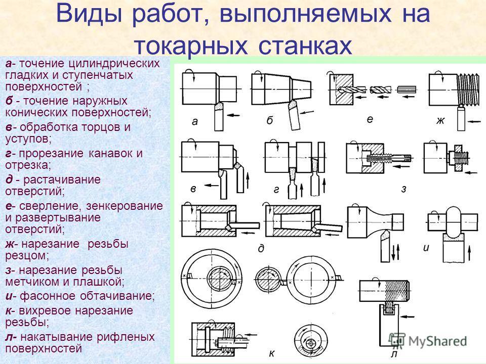 Виды работ, выполняемых на токарных станках а- точение цилиндрических гладких и ступенчатых поверхностей ; б - точение наружных конических поверхностей; в- обработка торцов и уступов; г- прорезание канавок и отрезка; д - растачивание отверстий; е- св